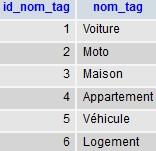 Image d'une table dans PHPMyAdmin
